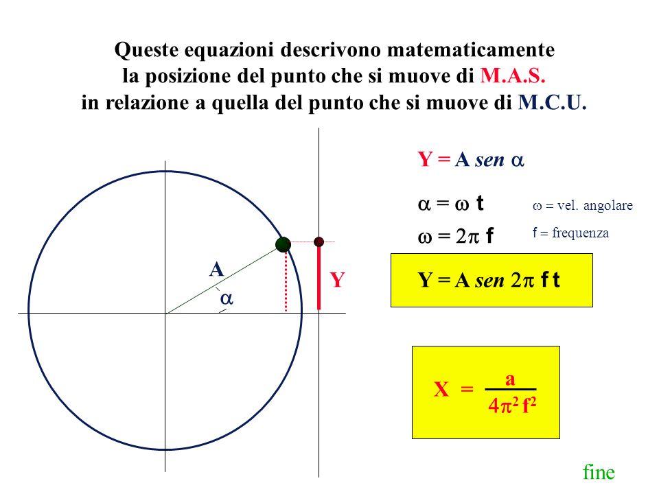 Queste equazioni descrivono matematicamente