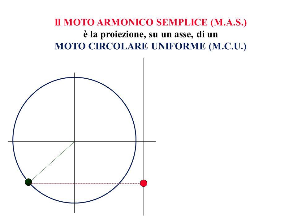 Il MOTO ARMONICO SEMPLICE (M.A.S.) è la proiezione, su un asse, di un