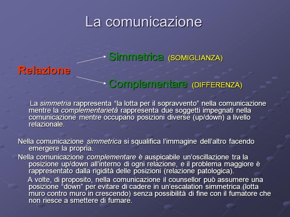 La comunicazione Simmetrica (SOMIGLIANZA) Relazione
