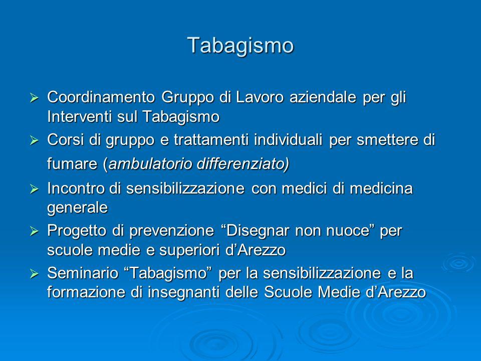 Tabagismo Coordinamento Gruppo di Lavoro aziendale per gli Interventi sul Tabagismo.