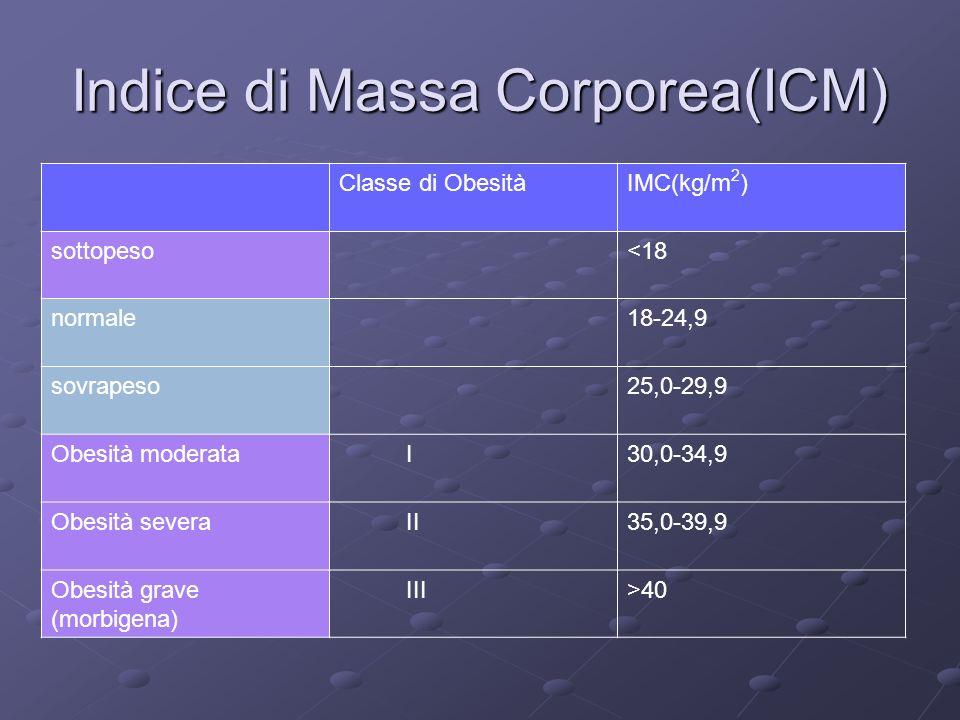 Indice di Massa Corporea(ICM)