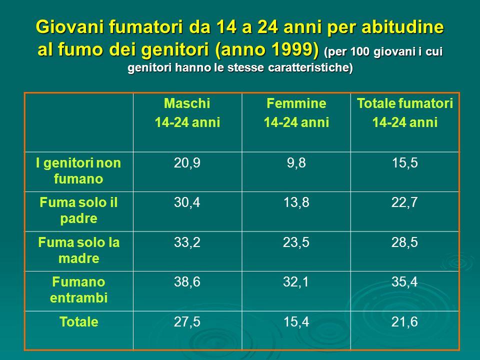Giovani fumatori da 14 a 24 anni per abitudine al fumo dei genitori (anno 1999) (per 100 giovani i cui genitori hanno le stesse caratteristiche)