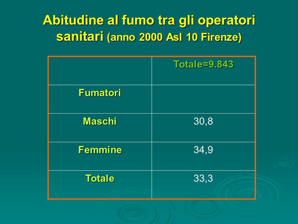 Abitudine al fumo tra gli operatori sanitari (anno 2000 Asl 10 Firenze)