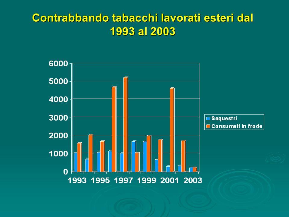 Contrabbando tabacchi lavorati esteri dal 1993 al 2003