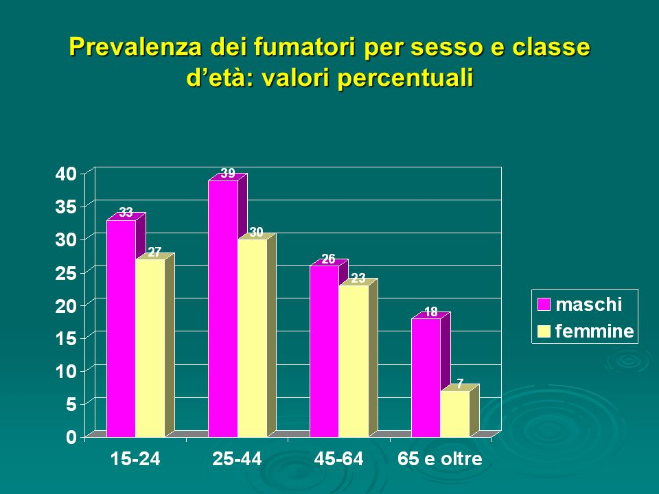 Prevalenza dei fumatori per sesso e classe d'età: valori percentuali