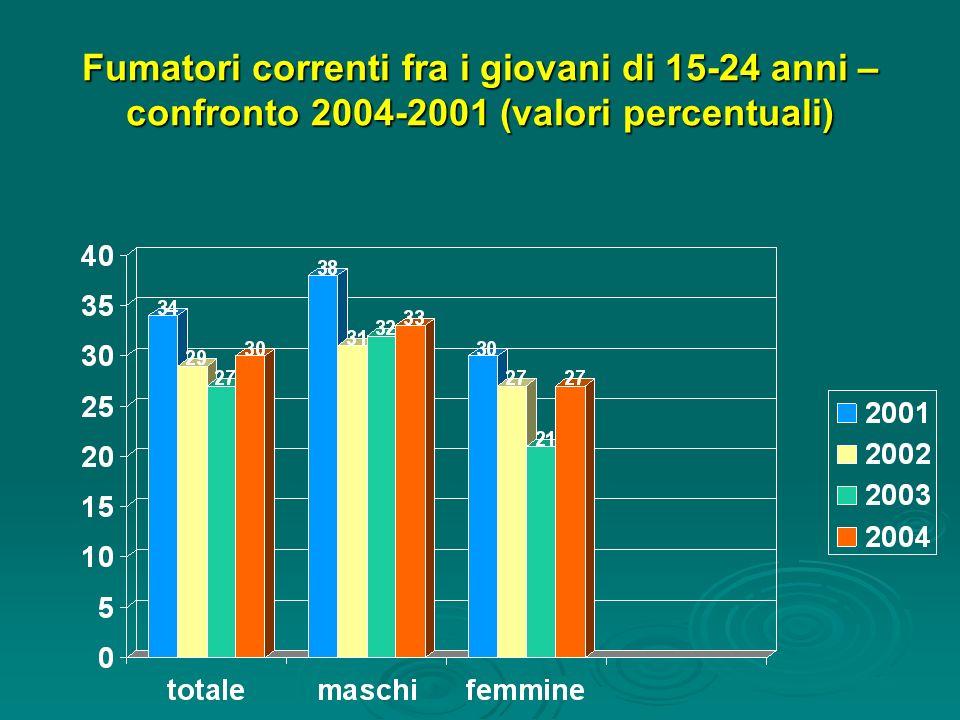 Fumatori correnti fra i giovani di 15-24 anni – confronto 2004-2001 (valori percentuali)
