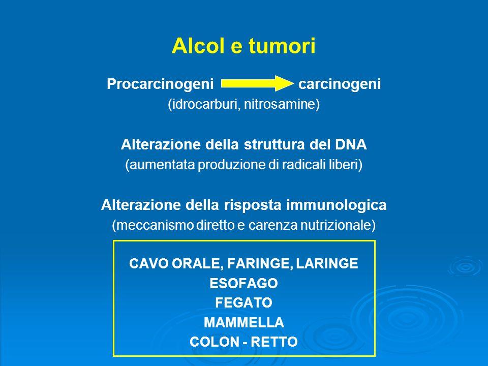 Alcol e tumori Procarcinogeni carcinogeni