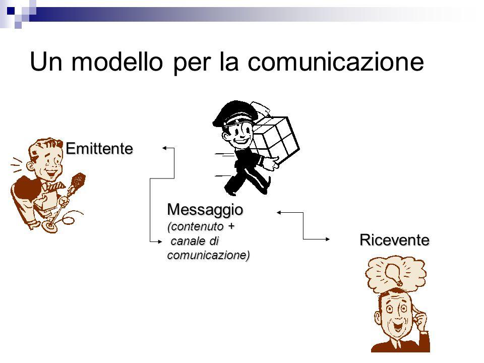 Un modello per la comunicazione