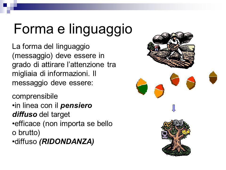 Forma e linguaggio