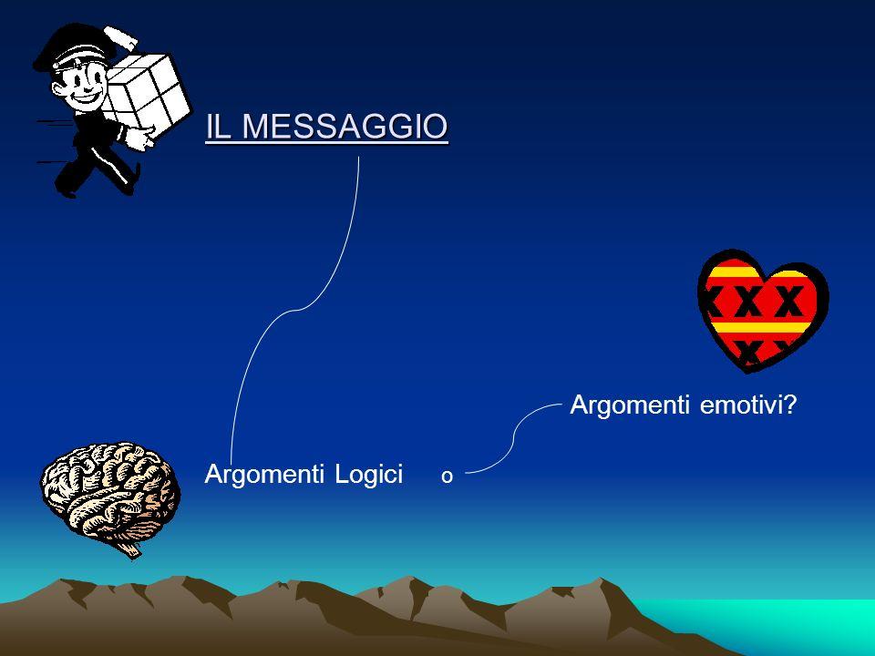 IL MESSAGGIO Argomenti emotivi Argomenti Logici o