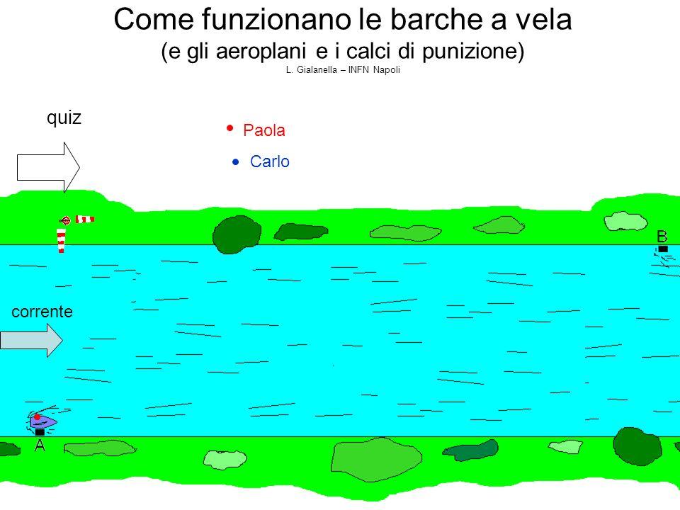 Come funzionano le barche a vela (e gli aeroplani e i calci di punizione) L. Gialanella – INFN Napoli