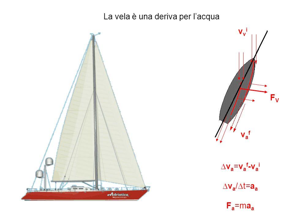 La vela è una deriva per l'acqua