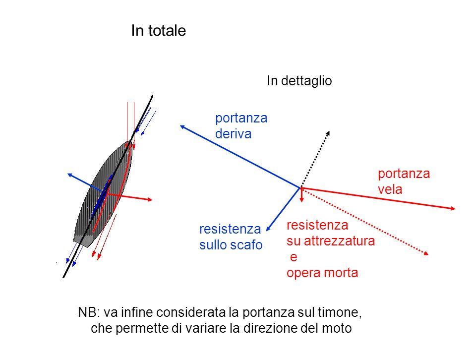 In totale In dettaglio portanza deriva portanza vela resistenza