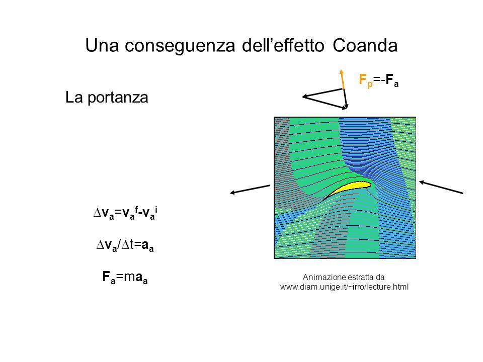 Una conseguenza dell'effetto Coanda