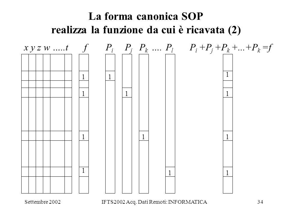 La forma canonica SOP realizza la funzione da cui è ricavata (2)