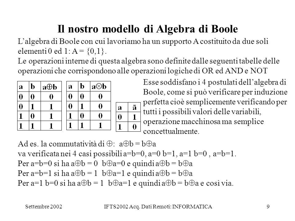 Il nostro modello di Algebra di Boole