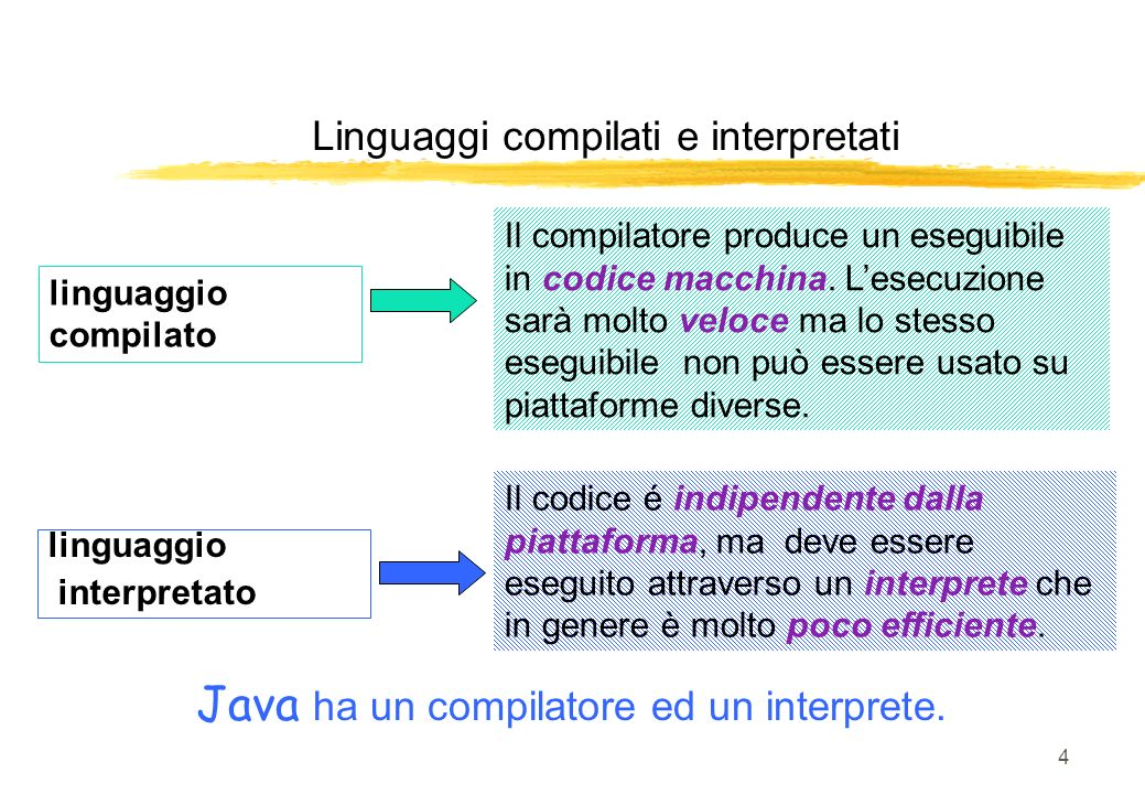 Java ha un compilatore ed un interprete.