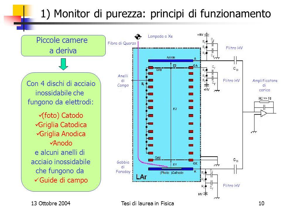 1) Monitor di purezza: principi di funzionamento