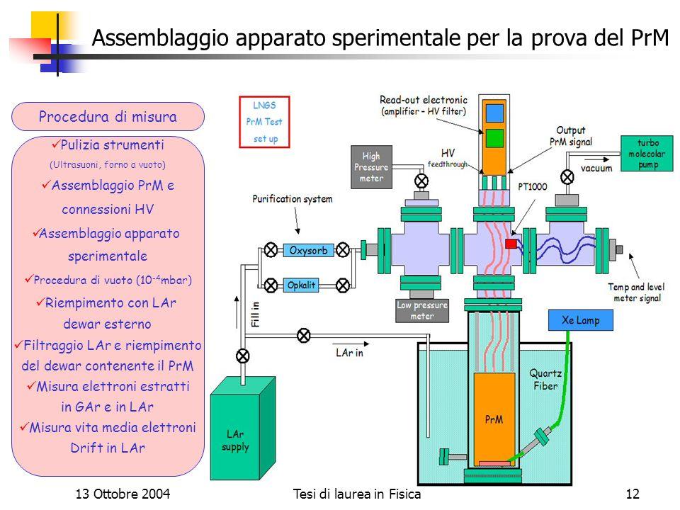 Assemblaggio apparato sperimentale per la prova del PrM