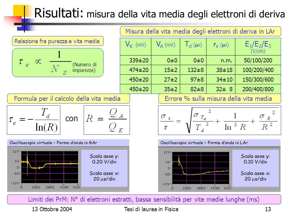 Risultati: misura della vita media degli elettroni di deriva