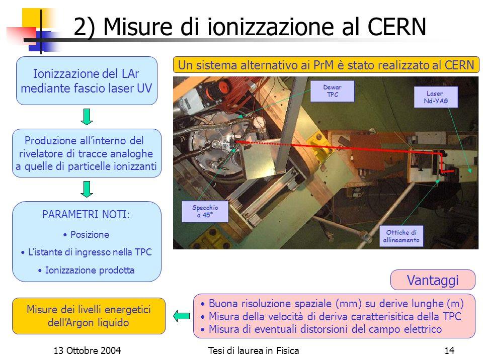 2) Misure di ionizzazione al CERN