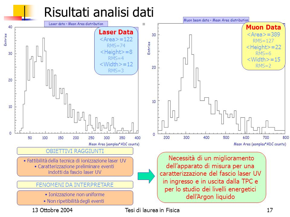 Risultati analisi dati