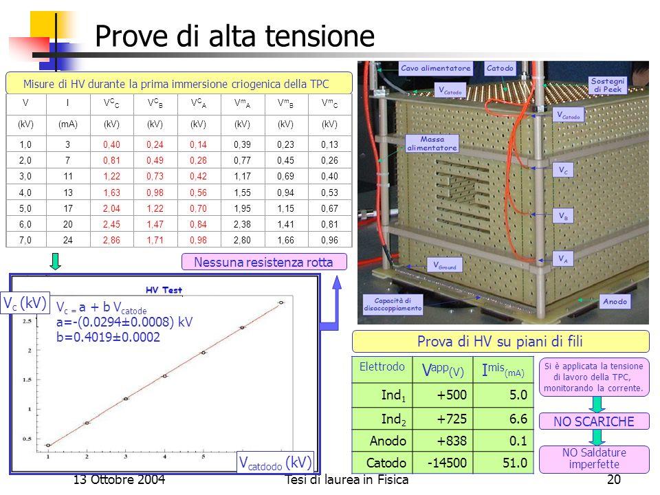 Prove di alta tensione Vapp(V) Imis(mA) Vc (kV)