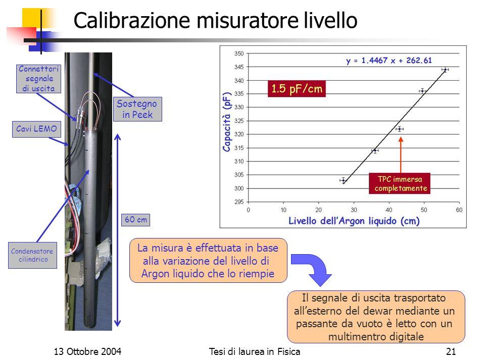 Calibrazione misuratore livello