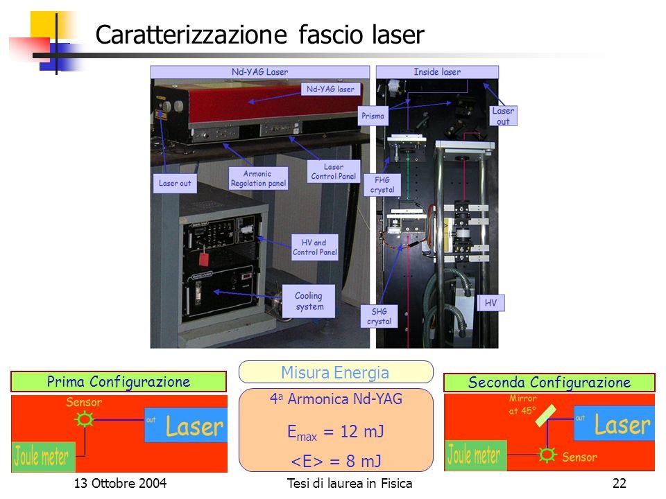 Caratterizzazione fascio laser