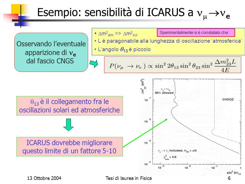 Il progetto ICARUS Esempio: sensibilità di ICARUS a nm ne