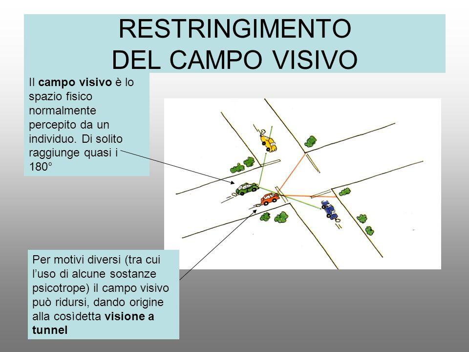 RESTRINGIMENTO DEL CAMPO VISIVO