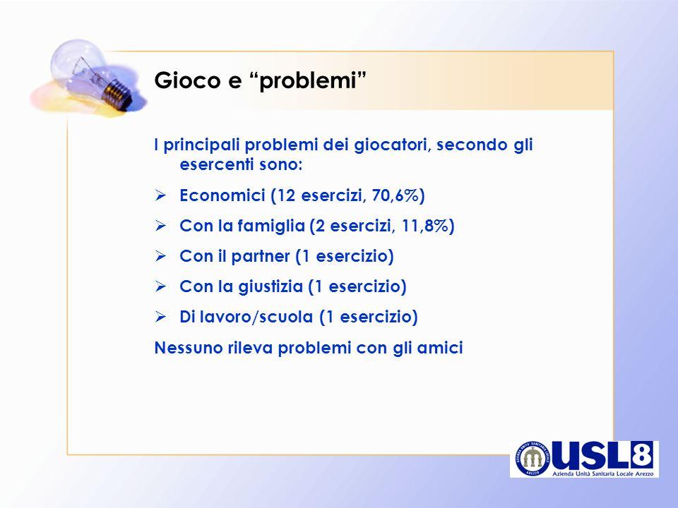 Gioco e problemi I principali problemi dei giocatori, secondo gli esercenti sono: Economici (12 esercizi, 70,6%)