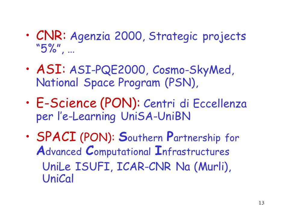 CNR: Agenzia 2000, Strategic projects 5% , …