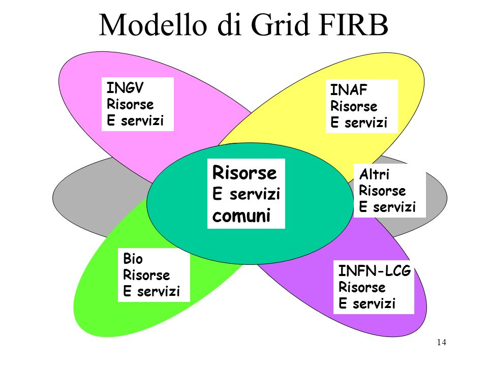 Modello di Grid FIRB Risorse comuni Grid comune E servizi INGV INAF