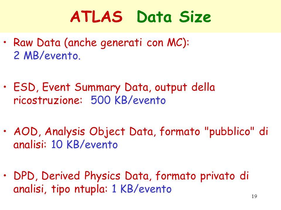 ATLAS Data Size Raw Data (anche generati con MC): 2 MB/evento.
