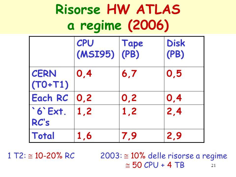 Risorse HW ATLAS a regime (2006)