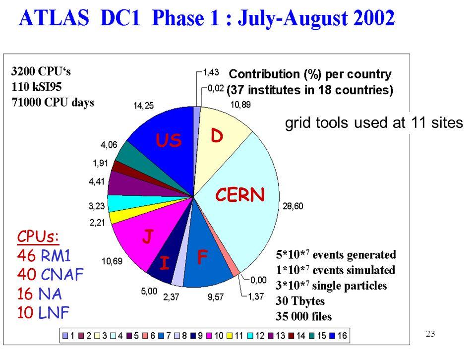 D US CERN J F I grid tools used at 11 sites CPUs: 46 RM1 40 CNAF 16 NA