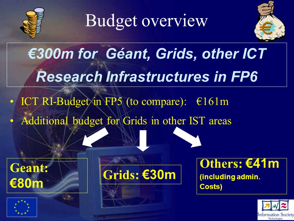 €300m for Géant, Grids, other ICT Research Infrastructures in FP6
