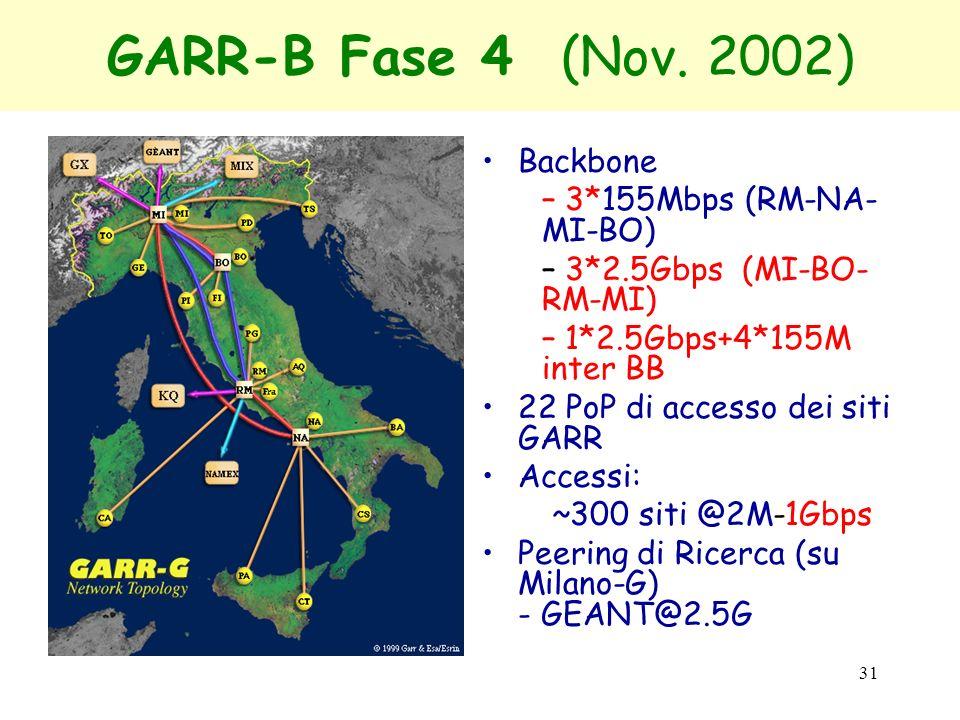 GARR-B Fase 4 (Nov. 2002) Backbone 3*155Mbps (RM-NA-MI-BO)