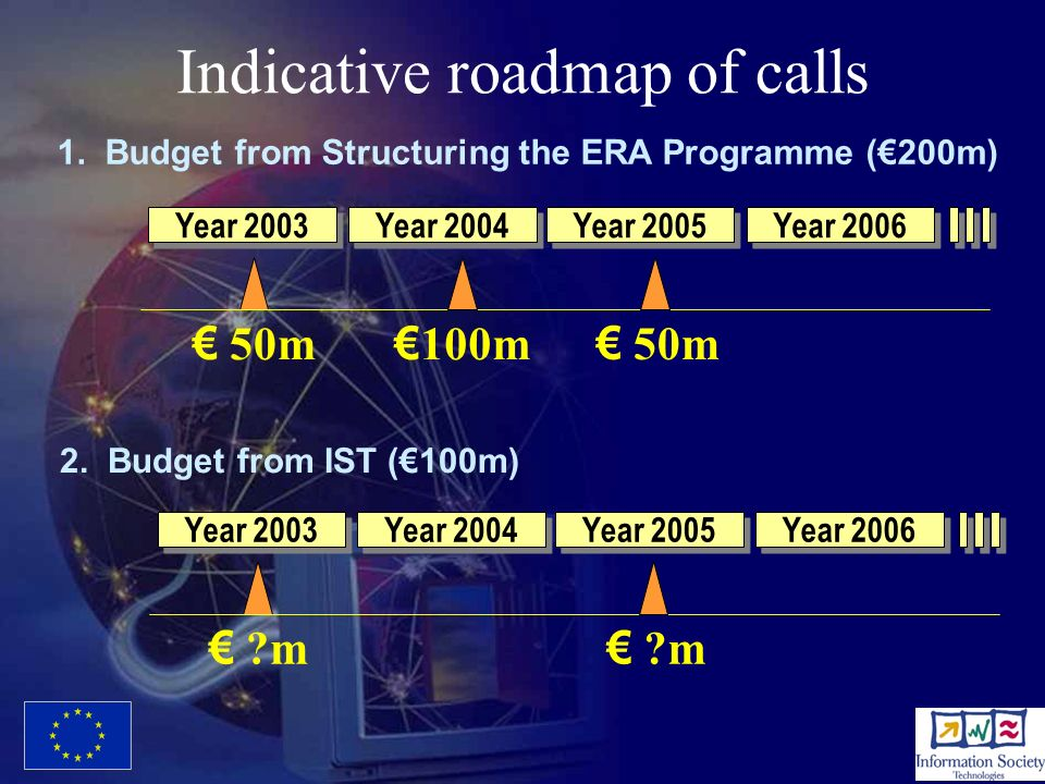 Indicative roadmap of calls