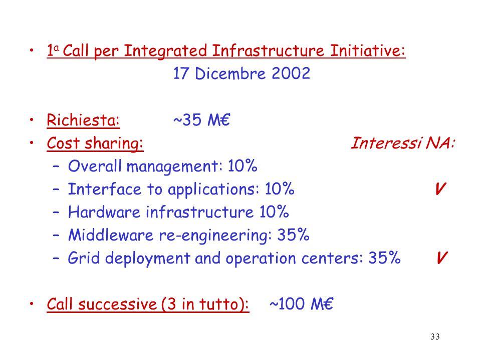 1a Call per Integrated Infrastructure Initiative: