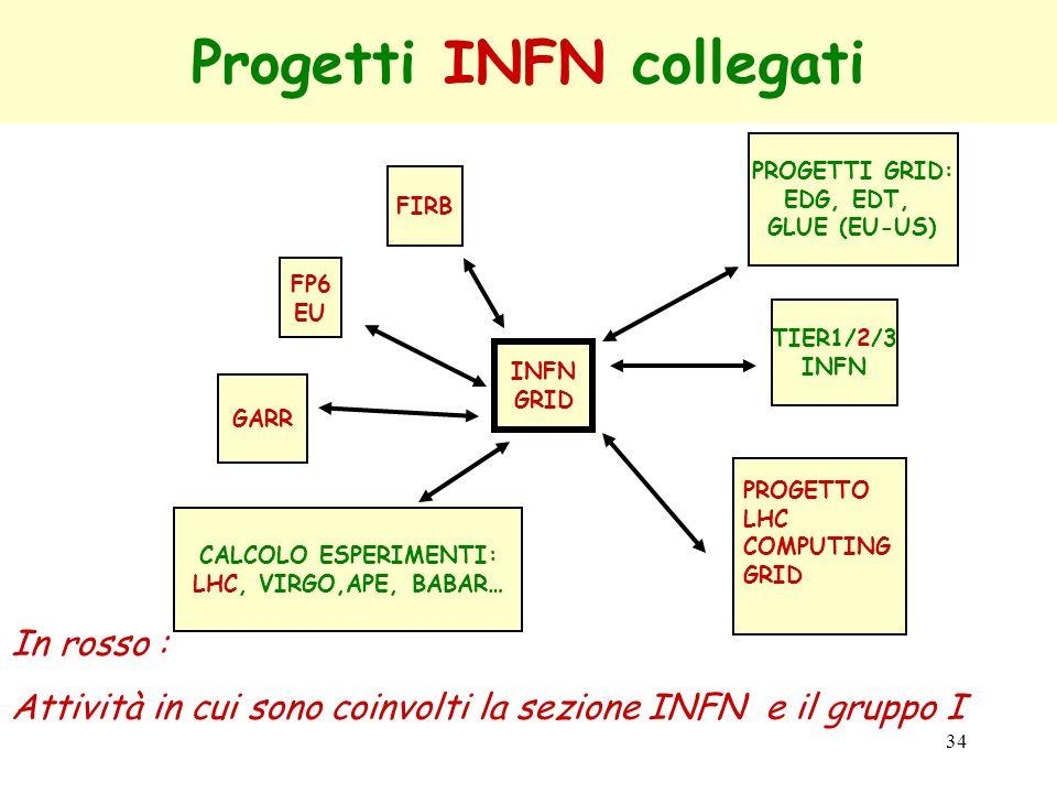 Progetti INFN collegati