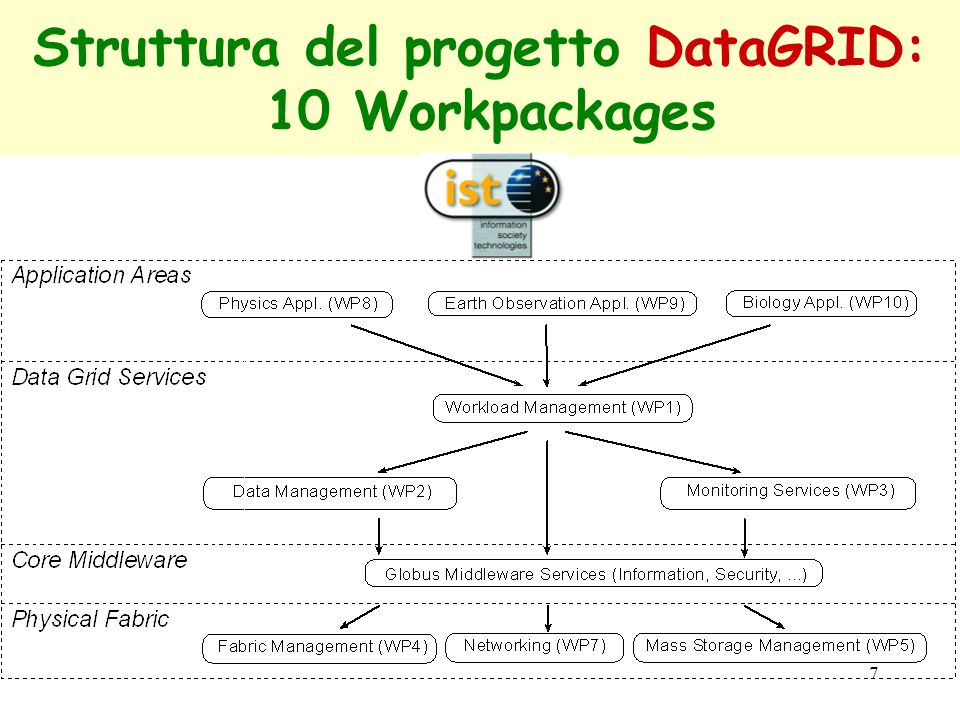 Struttura del progetto DataGRID: 10 Workpackages