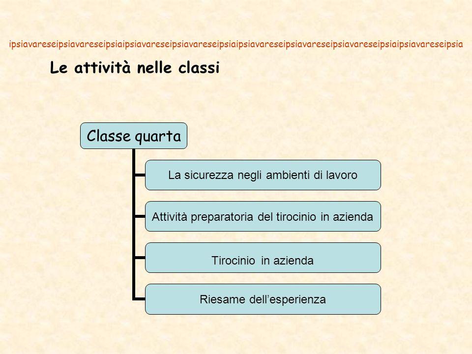Le attività nelle classi