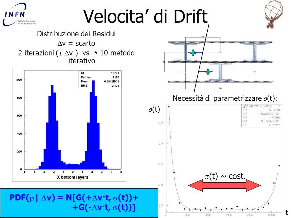 Velocita' di Drift (t) ~ cost.