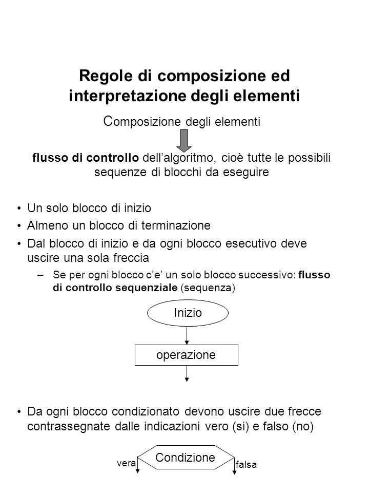 Regole di composizione ed interpretazione degli elementi