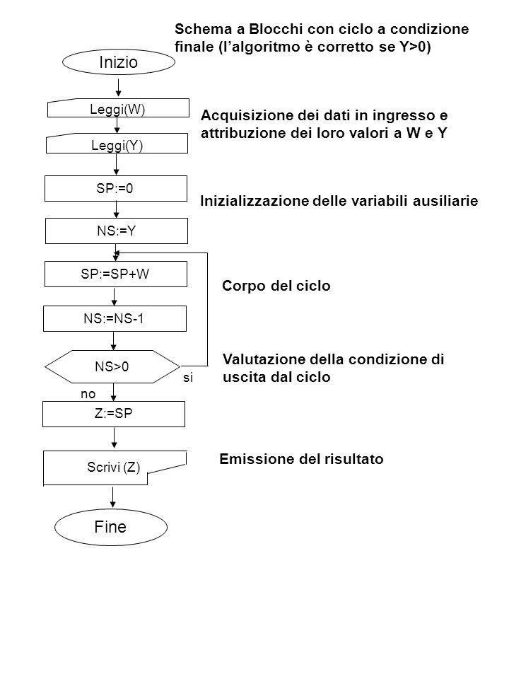 Schema a Blocchi con ciclo a condizione finale (l'algoritmo è corretto se Y>0)