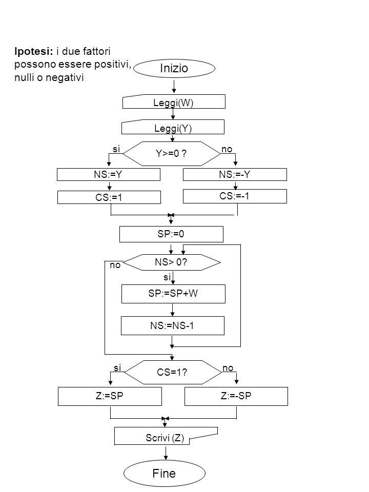 Ipotesi: i due fattori possono essere positivi, nulli o negativi