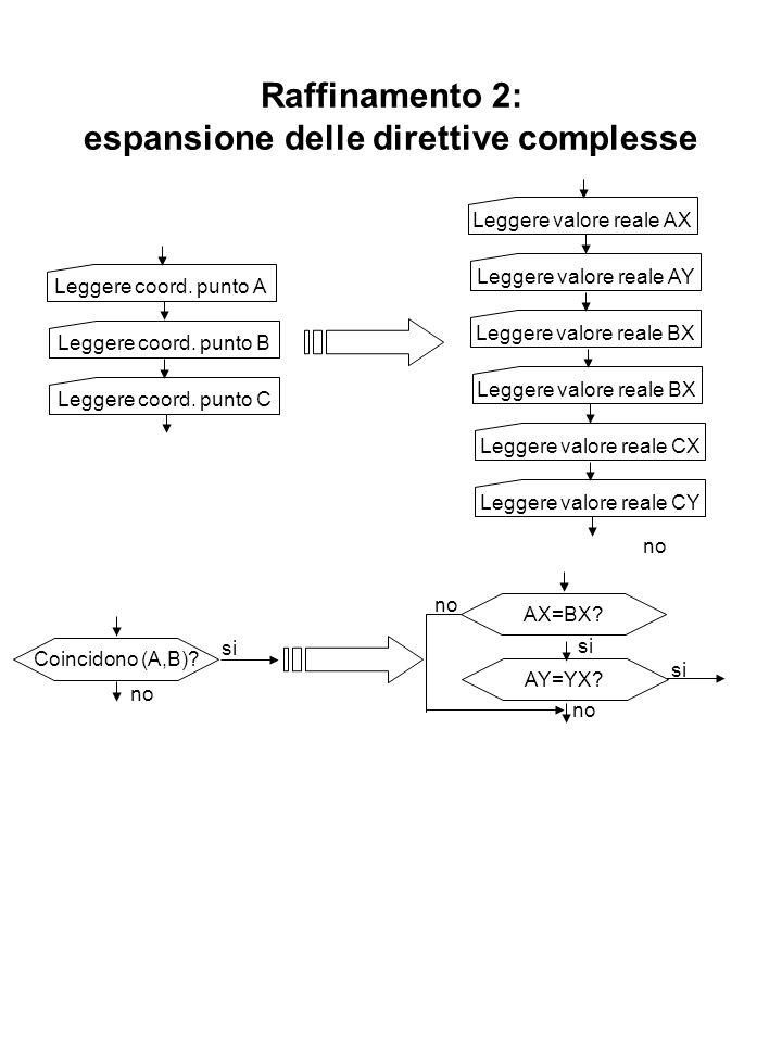 Raffinamento 2: espansione delle direttive complesse