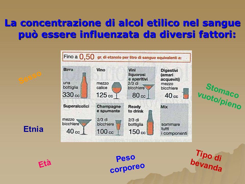 La concentrazione di alcol etilico nel sangue può essere influenzata da diversi fattori: